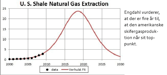nyhed shale gas hpartikel